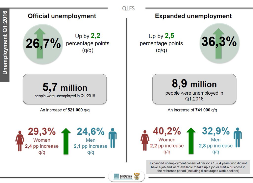South Africa Has Shed 58,000 Jobs In The Past Year: Stats